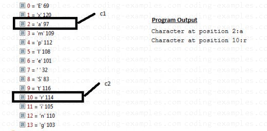 Java String charAt() Example - Output