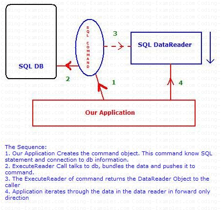 Retrieve Data Through SQLCommand and SQLDataReader