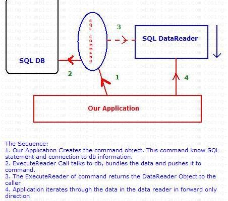 Retrieve Data Through SQLCommand and SQLDataReader