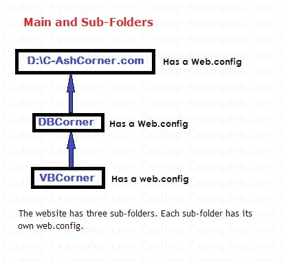 Web.Config File Distribution