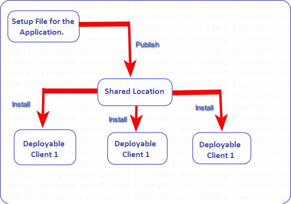 Publishing C# Application to a Shared Location