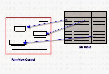 FormView Control and DataTable