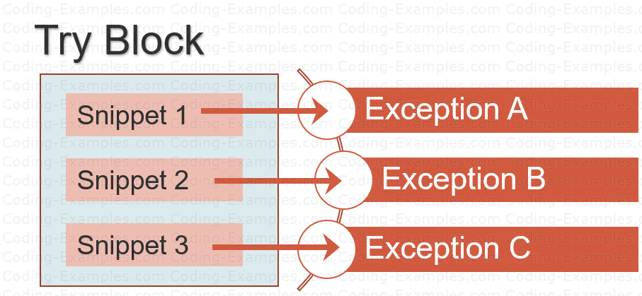 Try Block Raising Multiple Exceptions