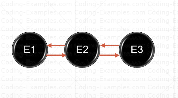Initial-Deque-Linked-List