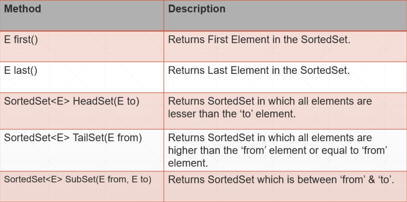Java TreeSet and SortedSet Interface