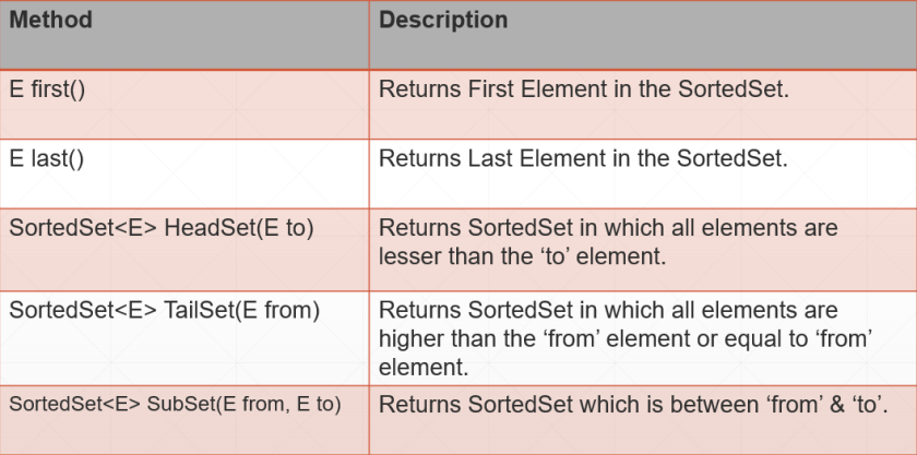 Java TreeSet and SortedSet Interface