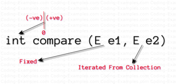 The Compare Method of Comparator