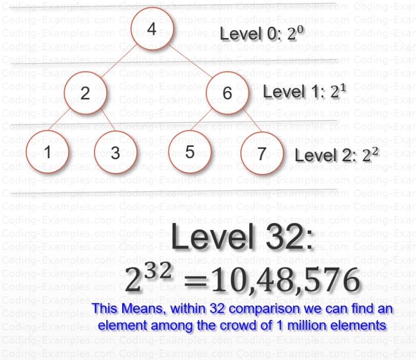 Binary Search Tree - Search Efficiency