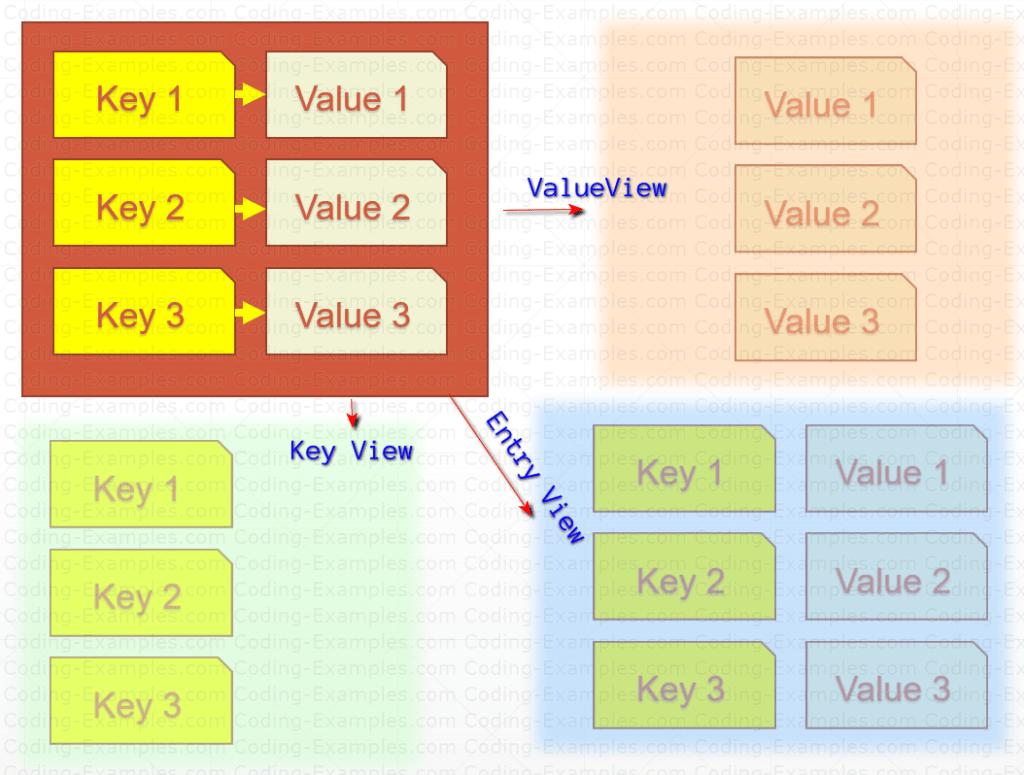 Three Views of Java HashMap
