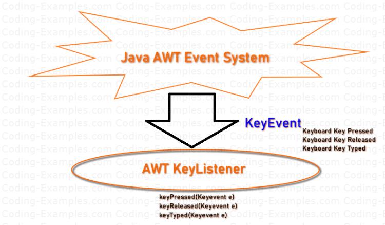 KeyEvent and KeyListener