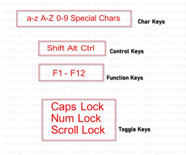 Keyboard-Key-Category