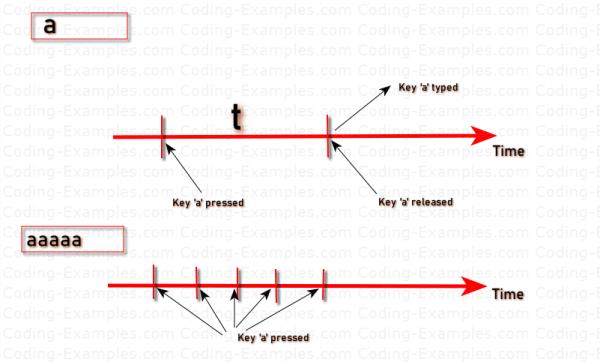 Keyboard Key-Press, Key-Release and Key-Typed