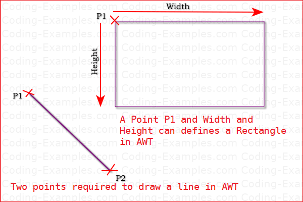 AWT Line and Rectangle