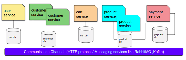 SCALING_MICROSERVICES