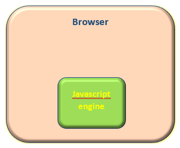 javascript engine