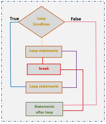 break statement control flow diagram