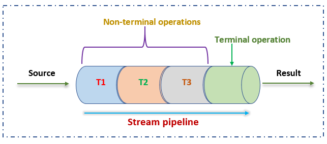stream pipeline