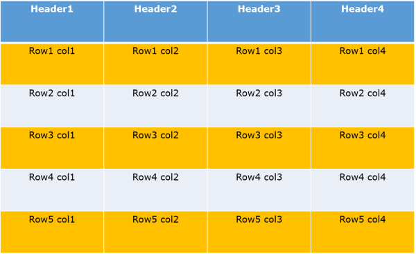 XPath Examples for HTML Table - Codoid