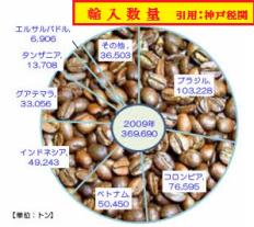 輸入コーヒー