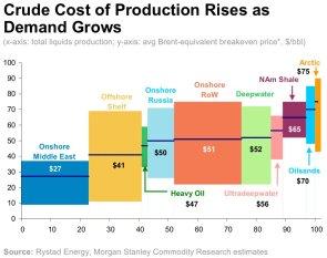 産油コスト