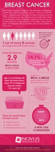 breast_cancer-info