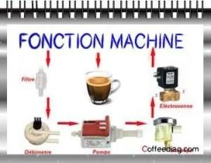 fonctionnement d'une machine à café expresso et cafetière