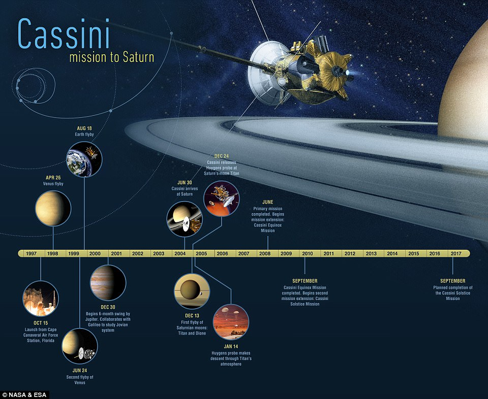 What you should know about Cassinis Mission to Saturn