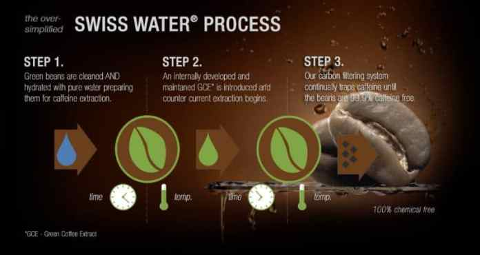 Swiss-Water-decaffeination-process-explained