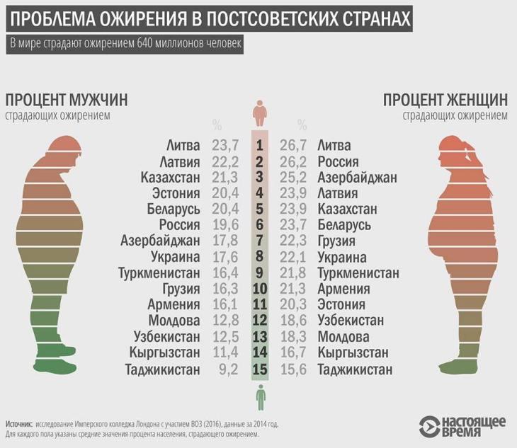 Проблема ожирения в постсоветских странах