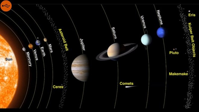 Solar system, definition and study. A-Z Index of Cognitio.