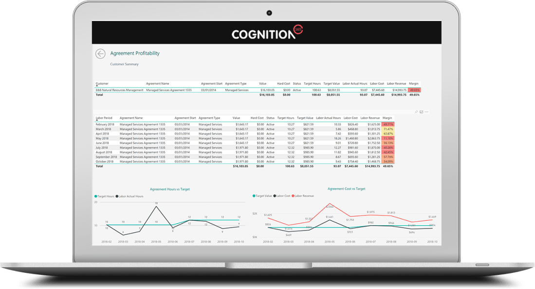 Cognition360 Data Warehouse & Business Analytics Platform: Agreement profitability product screen