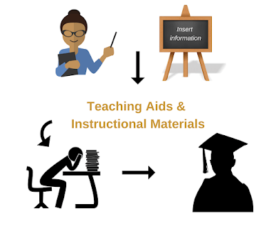 Teaching aids and Instructional materials- tools for