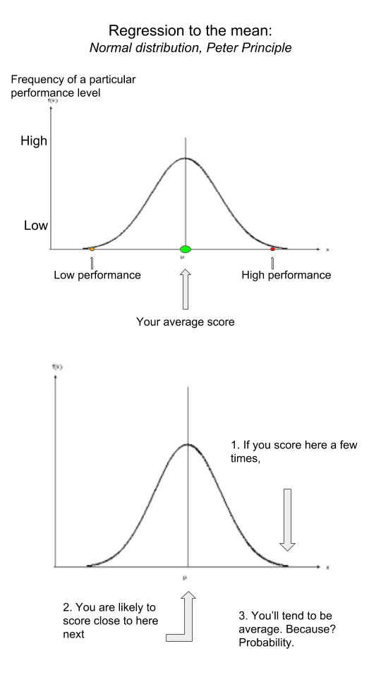 Regression to the mean and the peter principle explanation
