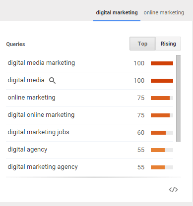 Digital Marketing Suggestions