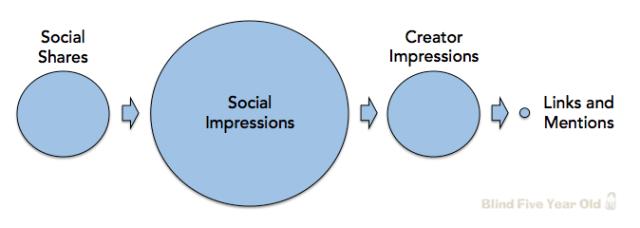 Social Signals and SEO