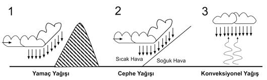 Turkiyede-yagis-tipleri