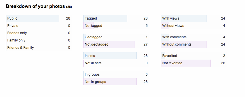 Flickr Stats Photo Data