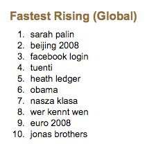 Fastest Rising Global Searches