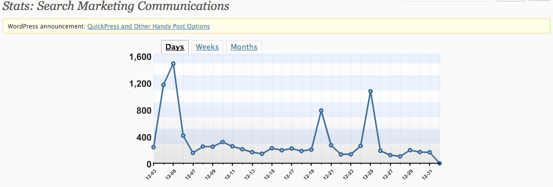 Search Traffic December 2008