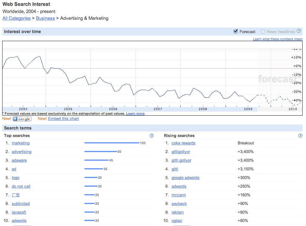 Google Insights for Search Worldwide Advertising Marketing Index