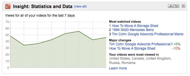 YouTube Insight Statistics and Data Views