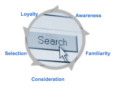 Purchase Funnel Attributes