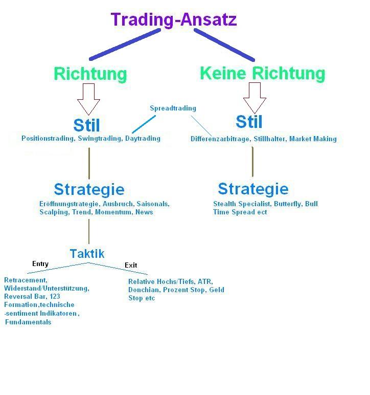 Trading Strategie und Stile-eine grundlegende Einteilung