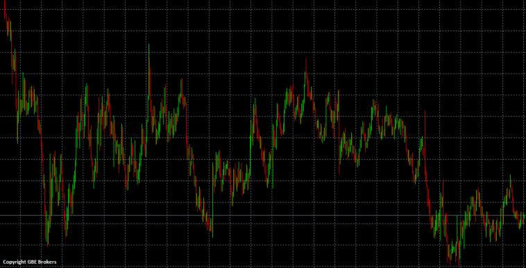 Range Markt im EURUSD Währungspaar
