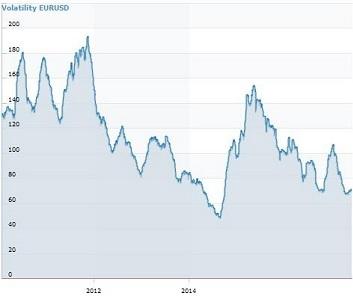 System Trading und Volatilität - eine schwierige Beziehung.