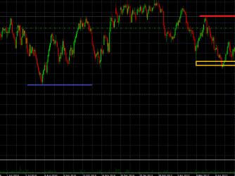 Short-Trade nach Markttechnik im Crude Oil