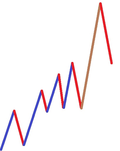 Markttechnik Bewegungshandel - Erdal Cene Monsterprogression