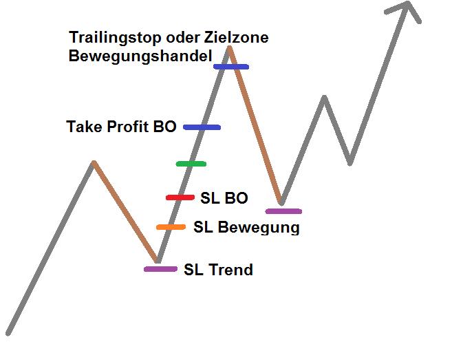 Trade Management Varianten Markttechnik Trading 1-2-3