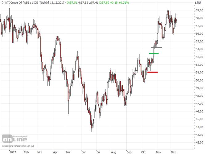 Long Trade nach Markttechnik Crude Oil Oktober 2017