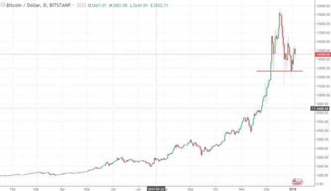 Bitcoin vs Dollar Tageschart Januar 2018